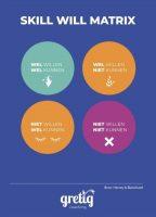 Infographic matrix over skill will, wel kunnen, wel willen, niet willen, niet kunnen.